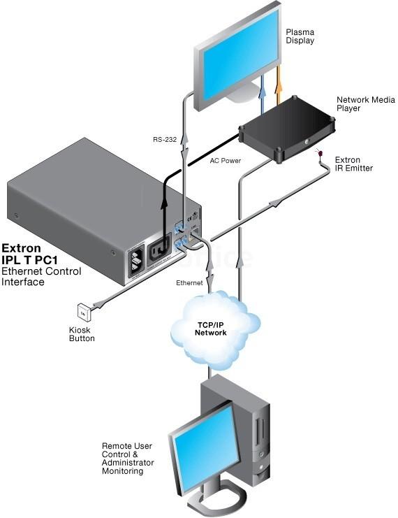 Схема подключения Extron IPL T
