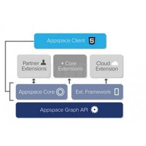 Cisco AppSpace Pro