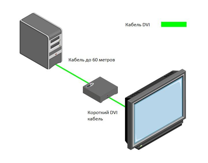 Схема подключения EXT-DVI-141DLBP